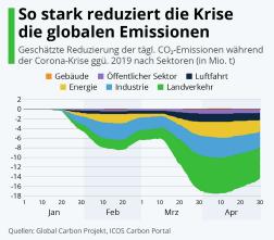 CO2-Reduzierung weltweit